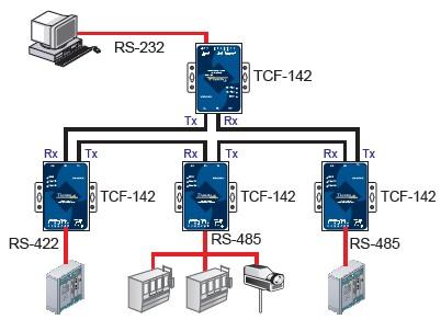 Bộ chuyển đổi RS232, RS422, RS485 sang quang (TCF-142 Series)